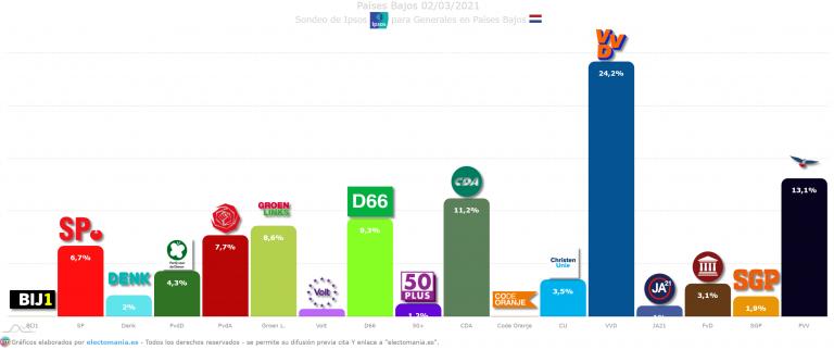 Países Bajos (3M): Rutte sigue fuerte a once días de las elecciones