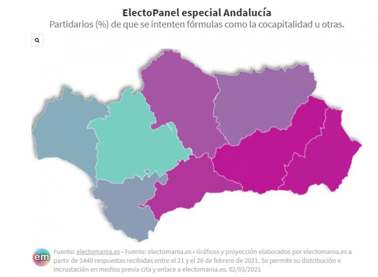 ElectoPanel (3M): La mitad de los andaluces, cómodos con la capitalidad de Sevilla. Granada y Málaga serían las cocapitales preferidas