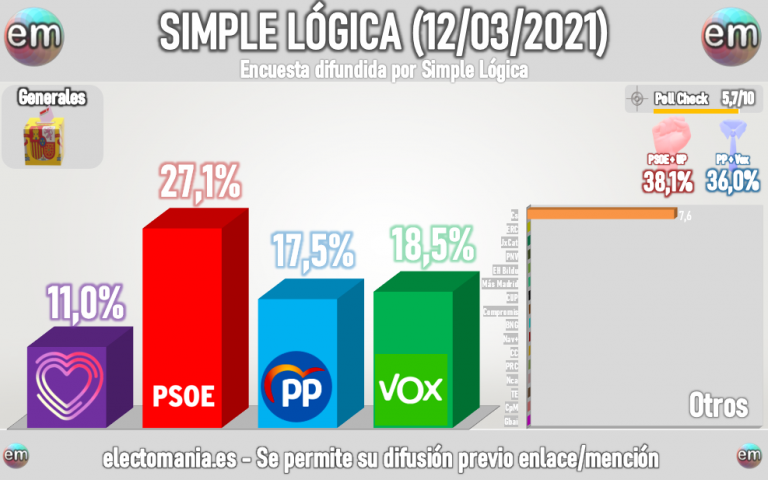 Simple Lógica: Vox sorpassa al PP