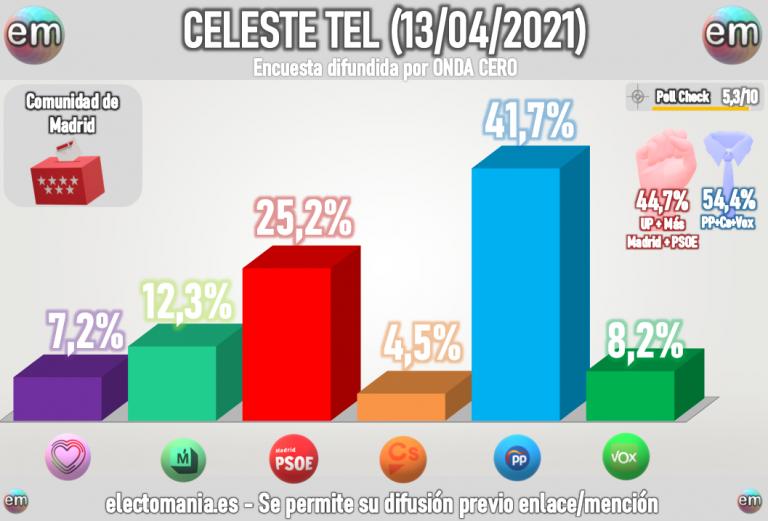 Celeste Tel: Mayoría de PP y Vox en Madrid