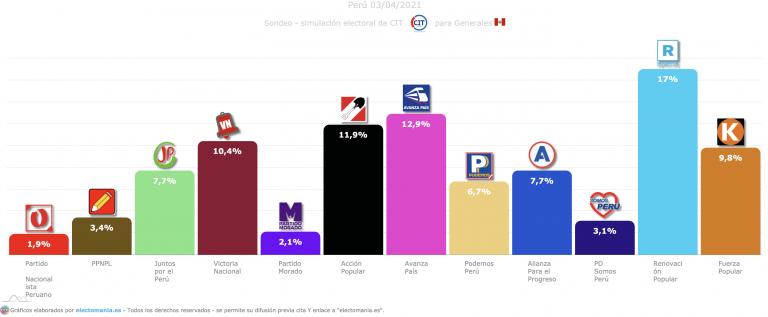 Perú (3A): el conservador Renovación Popular se pone en cabeza y toma ventaja