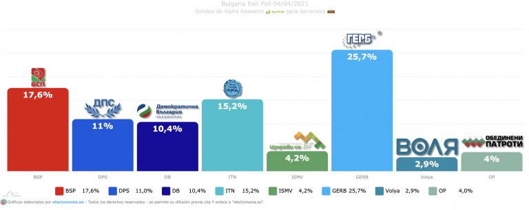 Bulgaria (Exit Poll – Alpha): ITN daría la sorpresa y rozaría la segunda posición. Desplome socialdemócrata