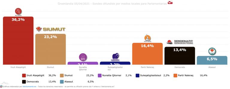 Groenlandia (5A): la izquierda ganaría con contundencia en las elecciones de mañana. El independentismo supera el 75%