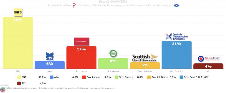 Escocia (PanelBase): la división del independentismo les llevaría a conseguir la 'supermayoría' en el Parlamento