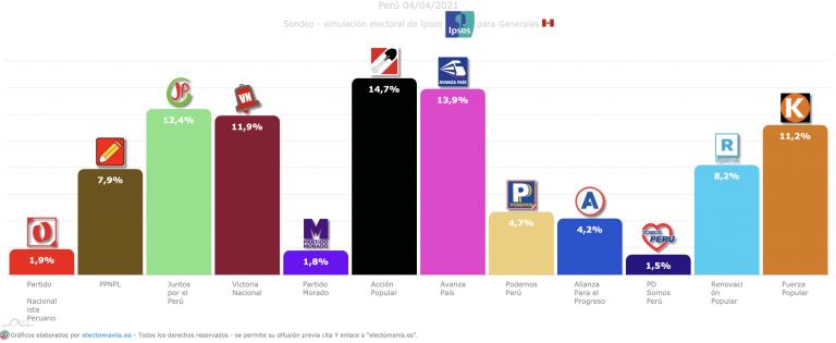 Perú: cinco partidos con opciones de liderar, desde los comunistas a la extrema derecha de Fujimori