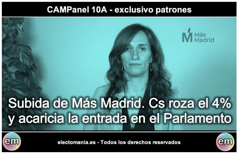CAMPanel (10A): subida de Más Madrid y de Ciudadanos, que roza el 4%. Bajan UP y Vox
