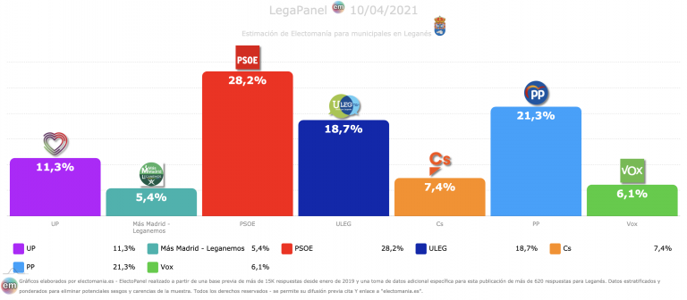 LegaPanel (10A): bajada de la izquierda, subida del PP y ULEG, que tendría la llave de gobierno.