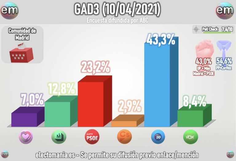 GAD3 para Madrid (10A): Ayuso avanza imparable y se sitúa a 7 escaños de la absoluta