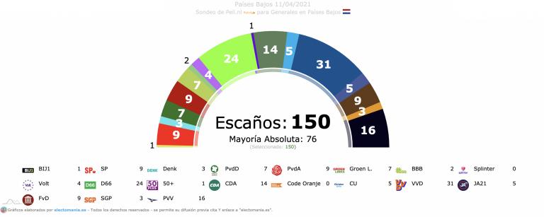 Países Bajos (11A): Rutte baja, los partidos alternativos igualan representación y la gobernabilidad de complica