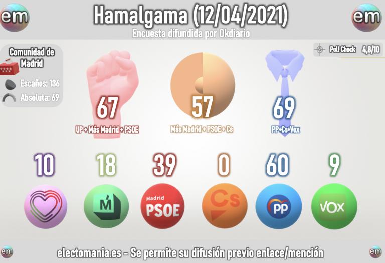 Hamalgama (12A): Cs roza la entrada, PP+Vox tendrían absoluta con Monasterio a 1,3p de quedarse fuera