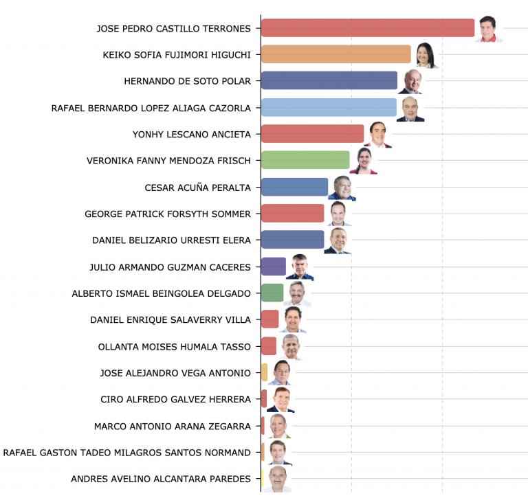 Perú: Jose Pedro Castillo y Keiko Sofía Fujimori pasan a segunda vuelta