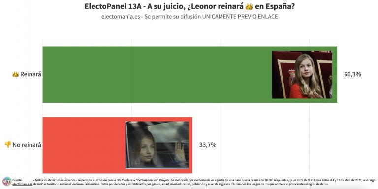 EP (13A): los españoles a favor de un referéndum sobre la Monarquía, creen que Leonor llegará a reinar