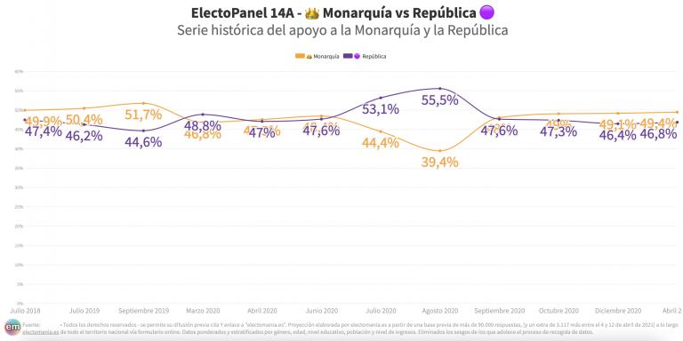 ElectoPanel 14A: empate técnico entre Monarquía y República con ventaja para los monárquicos