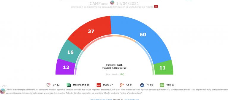 CAMPanel (14A): suben PP y Más Madrid, bajan PSOE y UP