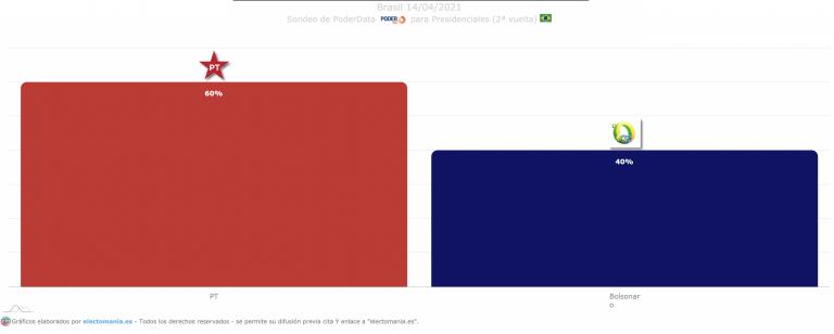 Brasil (14A): Lula vencería a Bolsonaro en segunda vuelta por 20 puntos