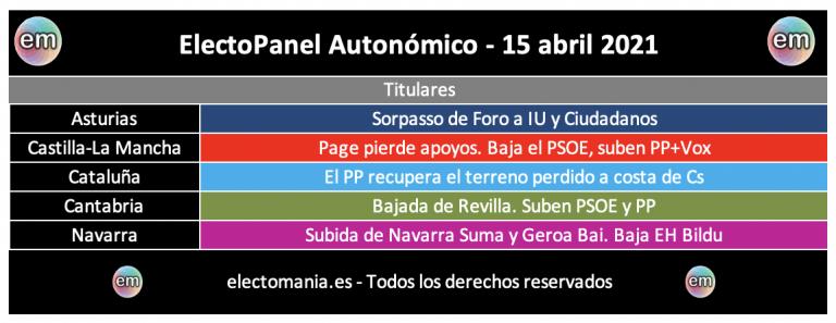 EP Autonómico (15A): Page y Revilla bajan, Navarra Suma sube y el PP recupera terreno en Cataluña a costa de Cs