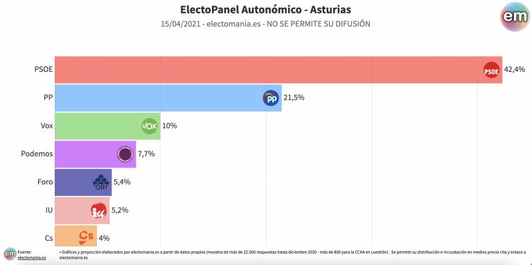 Asturias (15A): sorpasso de Foro a IU y Cs. Barbón pierde la absoluta pero sigue liderando con gran ventaja