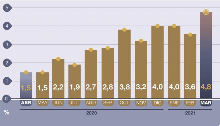 Argentina: la inflación avanza un 4,8% en marzo y se sitúa en el 13% en lo que va de año