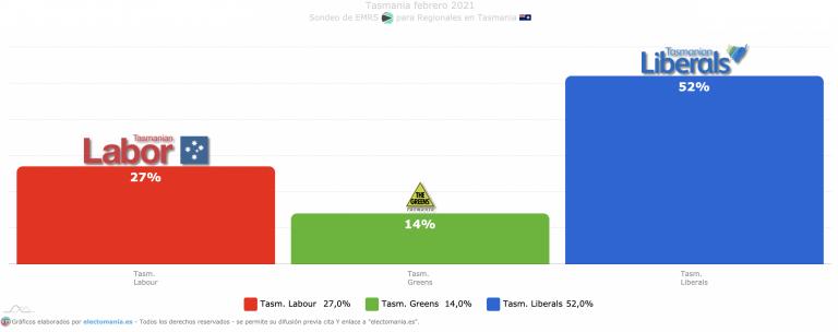 Tasmania: 'demoníaca' hegemonía de los liberales, que arrasarían con más del 52% de los votos