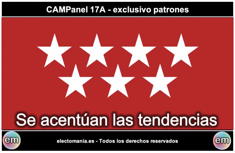 CAMPanel (17A – exclusivo patrones): Se acentúan las tendencias. Subida de PP, MM y Cs, que se acerca al 5%. Bajada de PSOE, Vox y UP