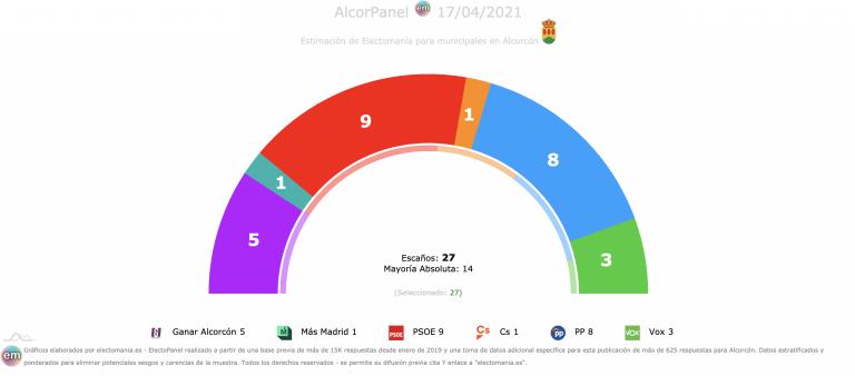 AlcorPanel (17A): la izquierda amplía la mayoría. Entra Más Madrid, Cs se queda con un concejal. Subida de PP y Vox
