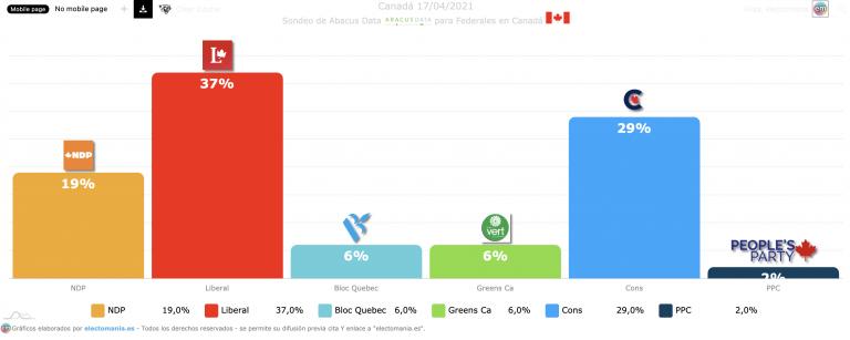 Canadá (17A): subida de Trudeau y del NDP, caída de los conservadores