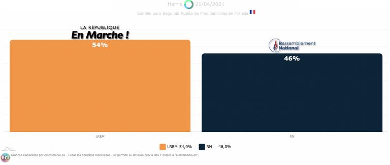 Francia (Harris 21A): Le Pen se acerca a Macron en segunda vuelta