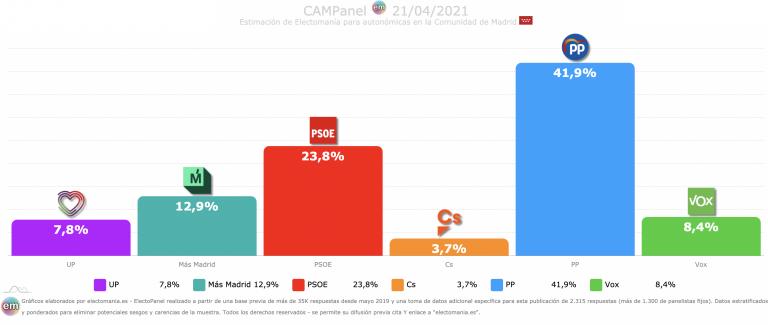 CAMPanel (21A): subida de 1p de Más Madrid, bajón del PSOE. Vox recupera terreno y UP se estanca