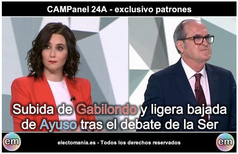 CAMPanel (24A): subida de Gabilondo y ligera bajada de Ayuso tras el debate en la Ser