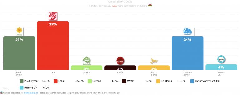 Gales (YouGov): victoria laborista y empate perfecto entre Plaid Cymru y conservadores