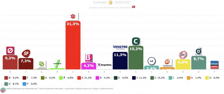 Dinamarca: subida de la socialdemocracia tras endurecer su discurso para con los refugiados