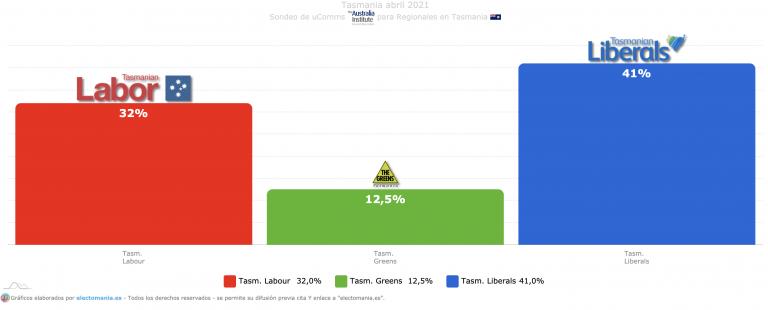 Tasmania (uComms): subida de los verdes, bajada de los liberales que siguen en cabeza