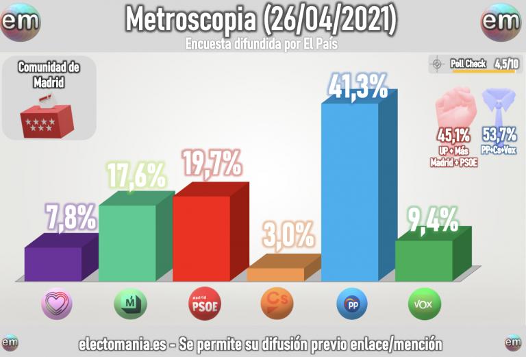 Metroscopia Madrid (26A): dominio claro de la derecha. Más Madrid al borde del sorpasso al PSOE, en empate técnico