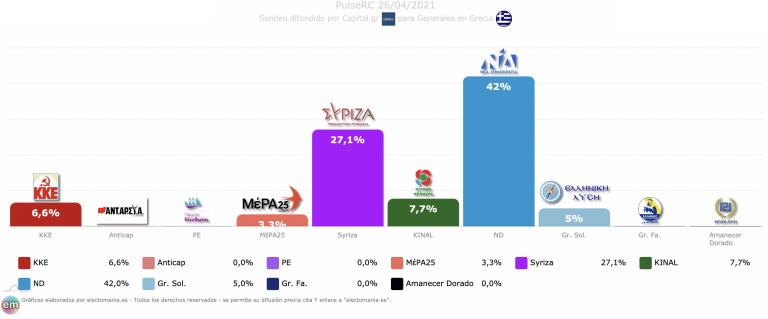 Grecia (26A): Nueva Democracia sigue fuerte, Syriza por detrás y KKE acercándose a KINAL
