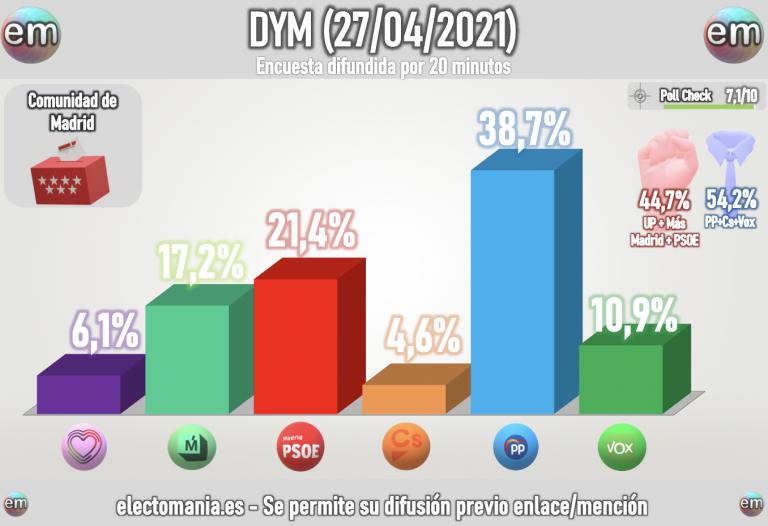 DYM (27A): Vox come terreno a Ayuso. Mayoría para la derecha e Iglesias al borde de quedarse fuera