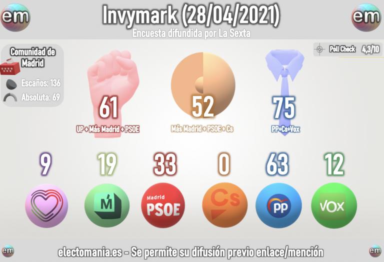 Invymark (28A): supervictoria de Ayuso que supera el 43%, el ex-JeMad sin escaño