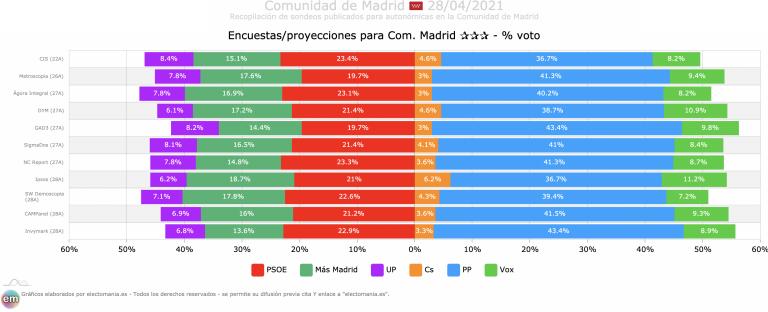 Recopilación de las últimas encuestas de cada instituto demoscópico para la CAM