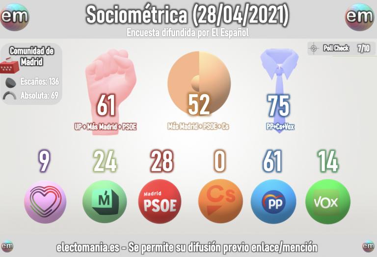 Sociométrica (28A): avance de Más Madrid que se acerca al PSOE. Cs en el límite