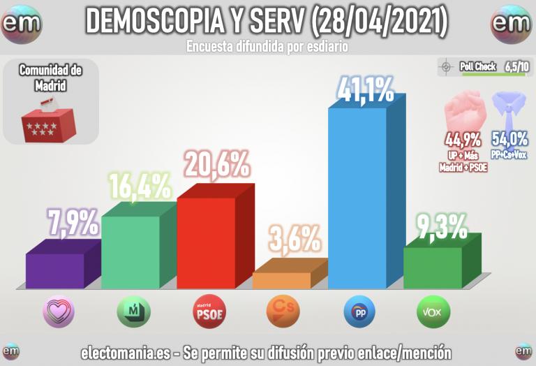 Demoscopia y Serv (28A): Ayuso lidera con holgura, pero necesita a Vox