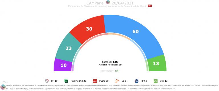 CAMPanel (28A): bajón del PSOE, subida de Más Madrid