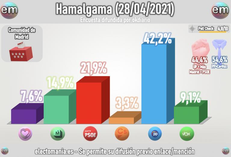 Hamalgama (28A 23:59): bajada del PSOE, subida de Más Madrid