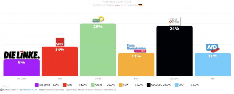 Alemania (30A): sorpasso de verdes a CDU. El bipartidismo desplomado y AfD y FDP a 3,1p de dejar a SPD como quinta fuerza