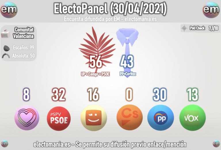 EP Comunitat Valenciana (30A): el Botànic en plena forma. La subida de PP y Vox no contrarresta del todo el bajón de Cs