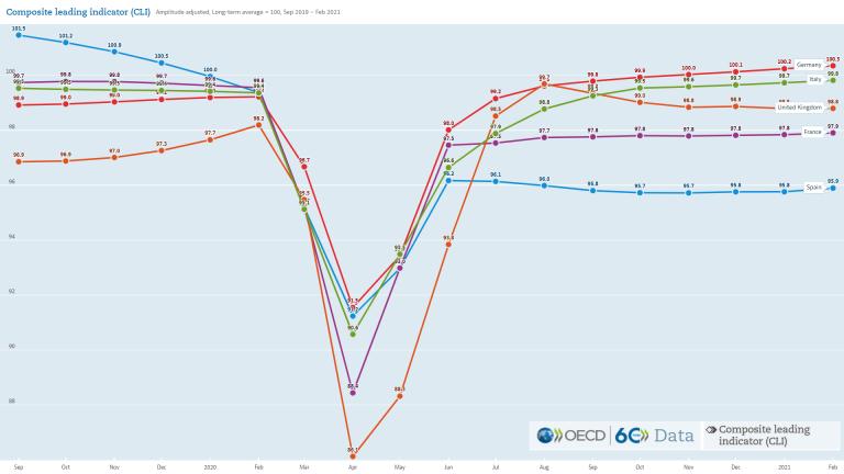 La recuperación se estanca en Europa. En España, más aún