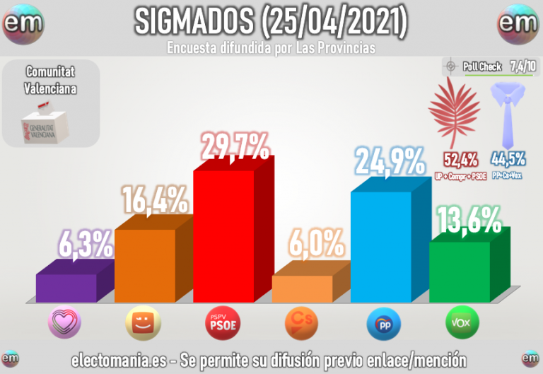 Sigma Dos (25A): El Botànic se afianza en la Comunidad Valenciana