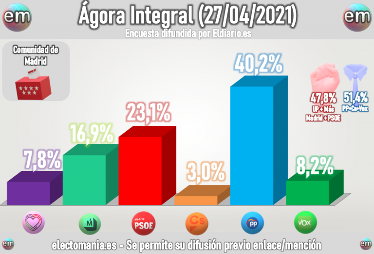 Ágora Integral (27A) Madrid: Cualquier bloque podría ganar