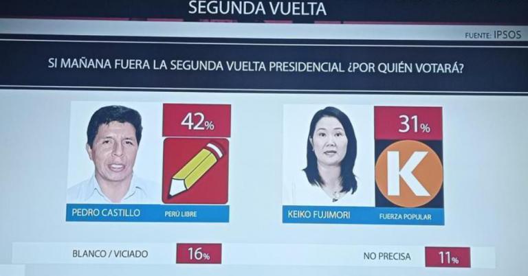 Ipsos Perú (19A): Castillo supera a Fujimori por 11 puntos de diferencia