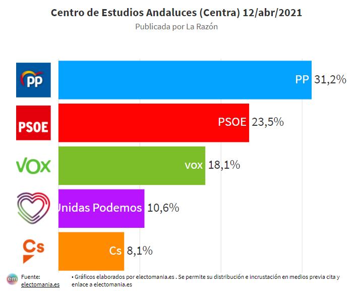 CENTRA (12A): El PP ganaría las elecciones andaluzas