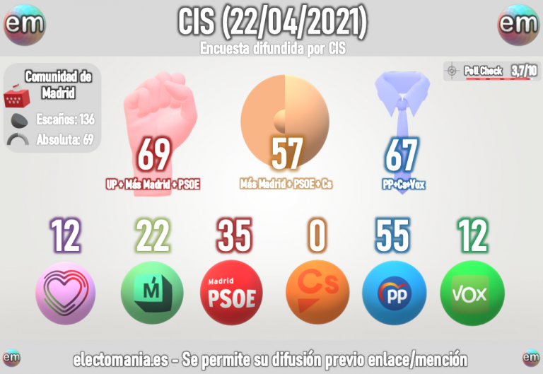 CIS flash Madrid (22A): La izquierda podría gobernar