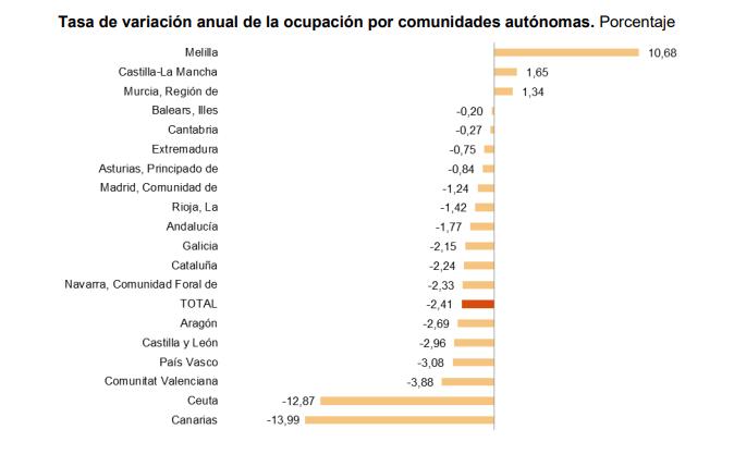 La EPA trae  grandes diferencias en la evolución del empleo entre las comunidades autónomas